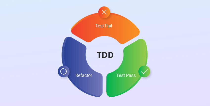 How-To-Implement-TDD-For-Maximum-Benefit