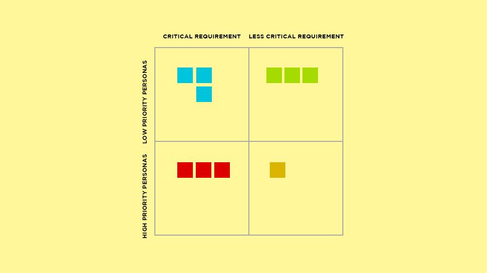 Build a 2x2 Decision Matrix