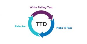 TDD be a Game Changer